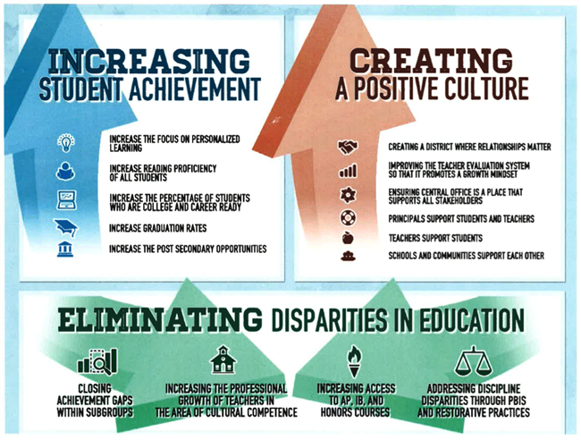 superintendent goals graphic