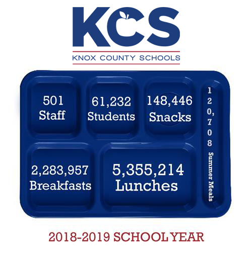 KCS Food Service by the Numbers