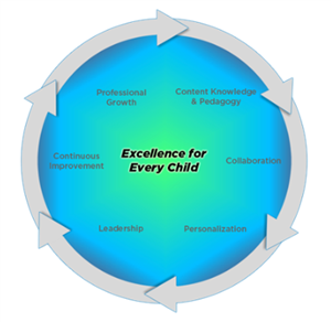 Teaching Learning Framework