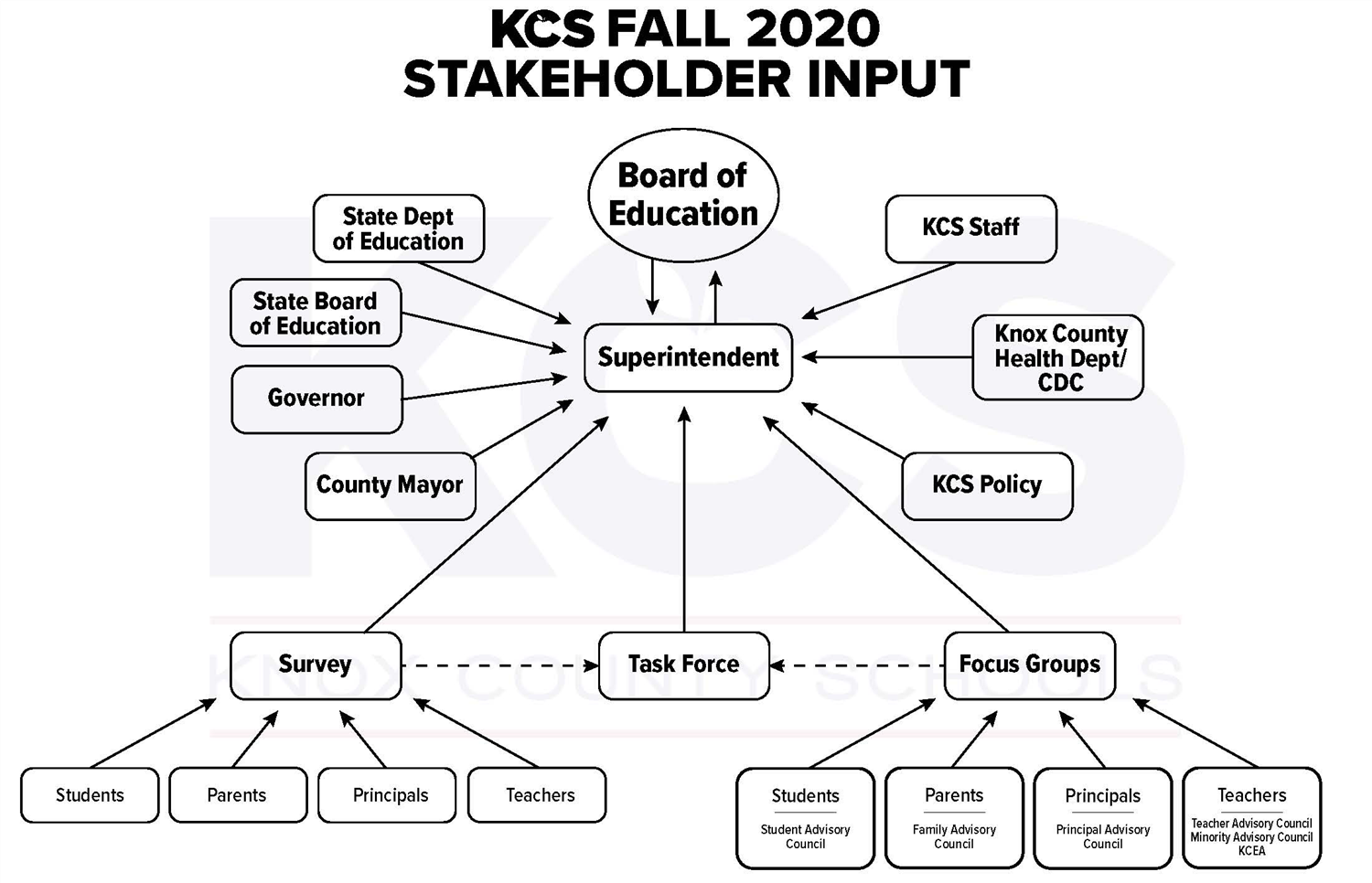 Stakeholder Input Chart