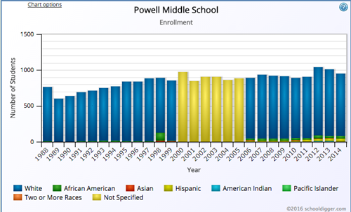 Powell Middle Enrollment