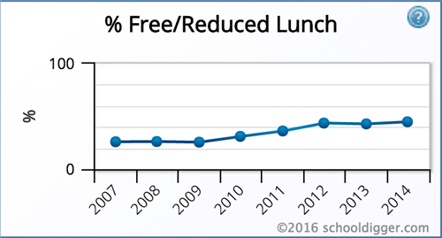Free/Reduced Lunch