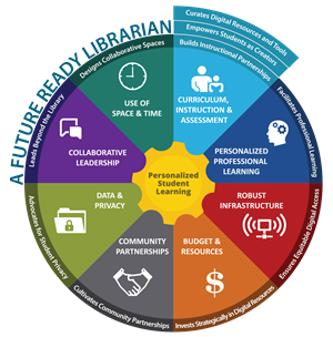 futurereadyframework