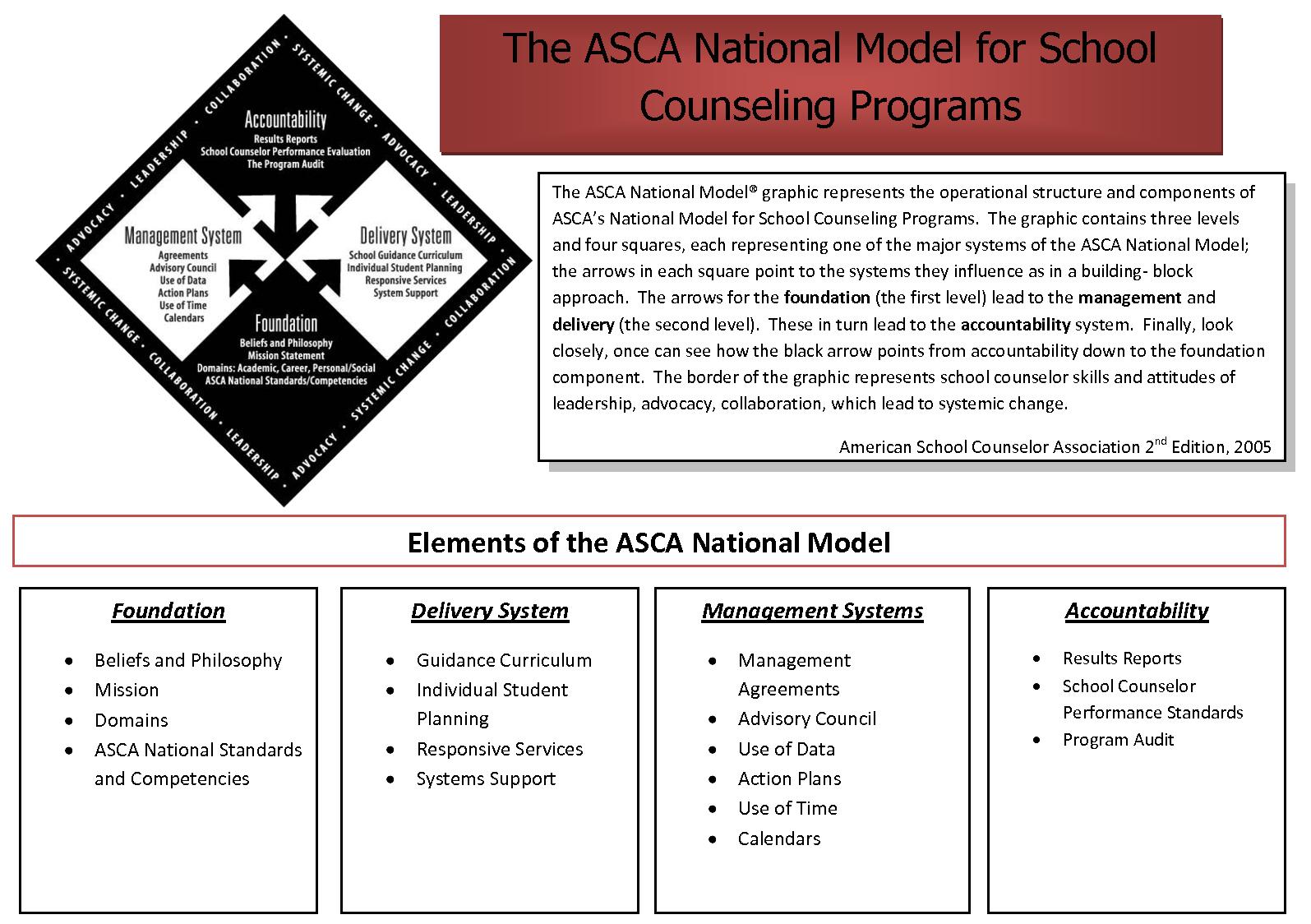 ASCA Elements