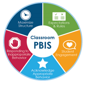 PBIS (P)ositive (B)ehavior (I)nterventions and (S)upport