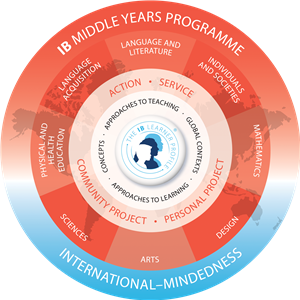 MYP Curriculum Circle