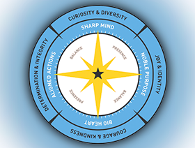Our Compass Model