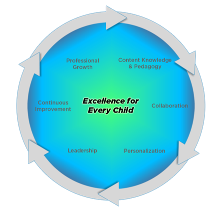 Teaching and Learning Framework